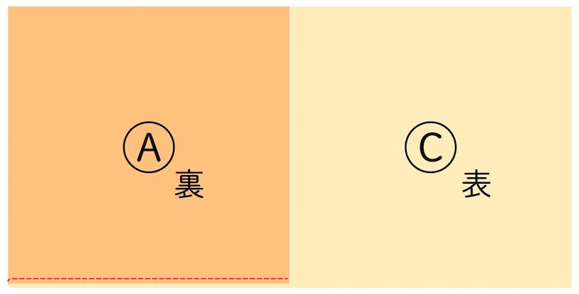 2.生地の表を中にして3つ折りにし(AとBの面を合わせる)、赤の点線部分を縫う。