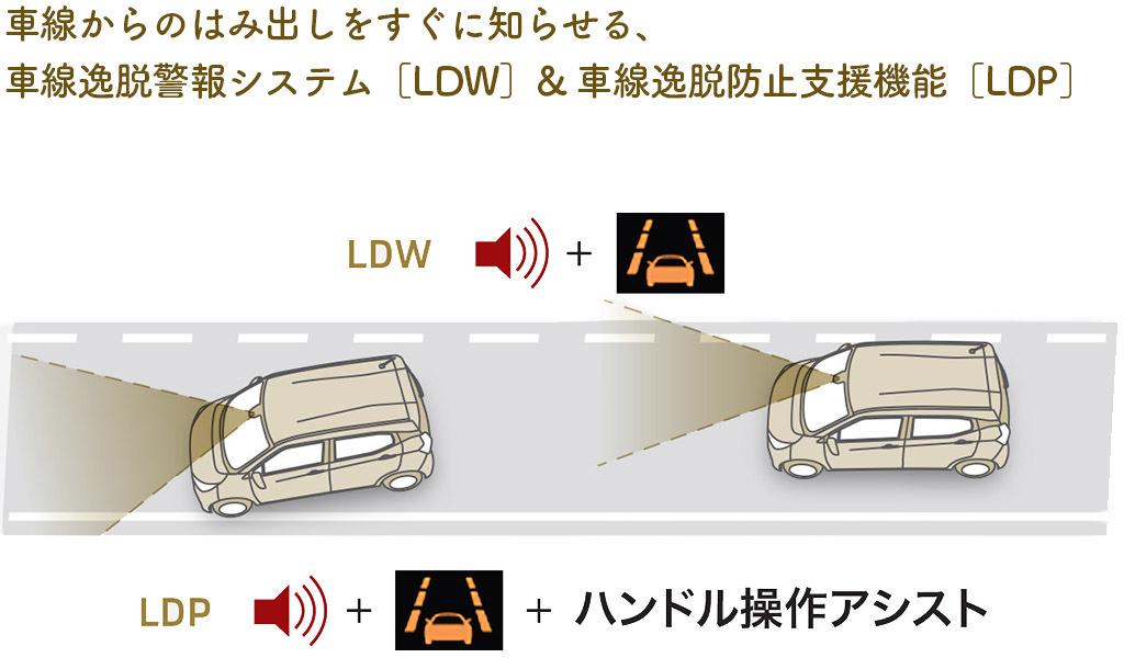 「e-Assist」に新たに追加された「車線逸脱防止支援機能」