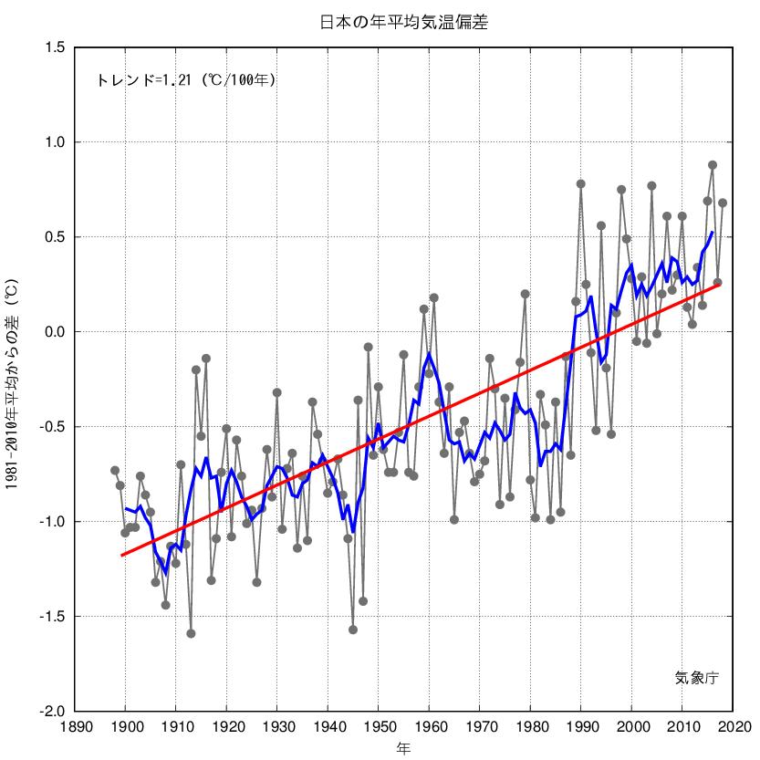 【日本の年平均気温偏差】